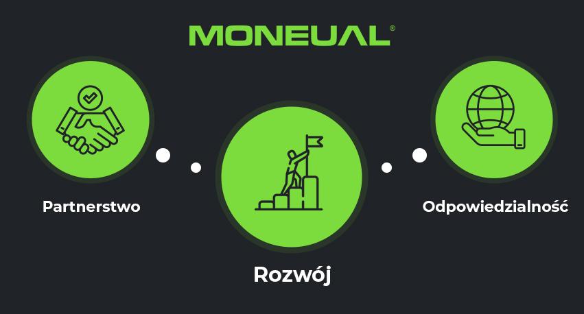 Moneual - Better Home Better Life